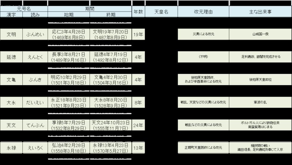 元号一覧(戦国時代から江戸時代まで) - 家系図作成・戸籍調査のご ...